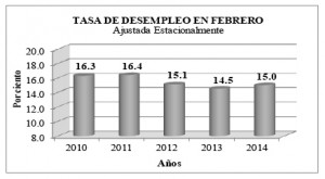 Puerto Rico's unemployment rate for February reached 15 percent, up 0.5 percentage points from the 14.5 percent on record for the same month last year. The most recent figure reflects a minor improvement from the 15.2 percent rate reported in January 2014.