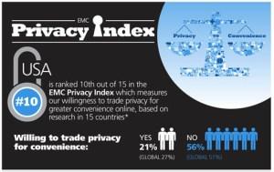 privaci index
