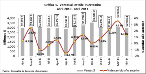 Puerto Rico retail sales grow slightly in March, April