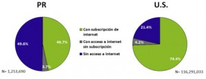 Comparison of Internet access in homes in Puerto Rico vs. U.S. mainland in 2013.