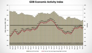 The GDB-EAI registered a 1.8% year-over-year reduction in September 2014.