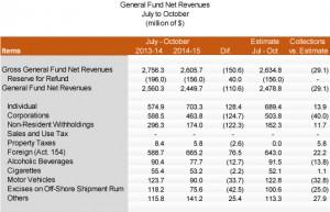 July-October revenue collections. (Source: Treasury Dept.)
