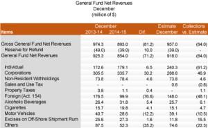 December revenue collections. (Source: Puerto Rico Treasury Department.)