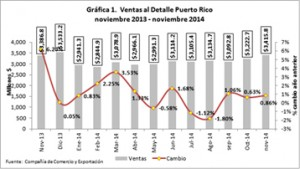 This graphic shows the fluctuations in Puerto Rico sales during the past 12 months. (Source: Puerto Rico Trade and Export Company.)