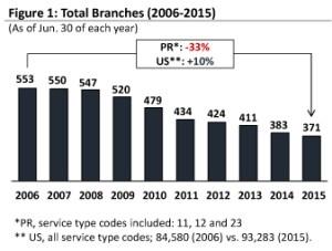 banking op ed graph 1