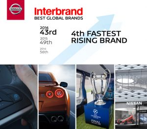 For the fifth straight year, Nissan has been recognized as one of the world's most valuable brands according to the prestigious Best Global Brands Study by Interbrand.