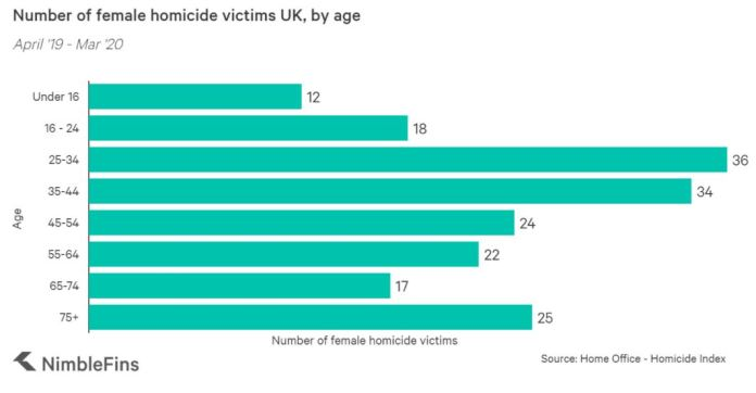 Female homicide victims, by age