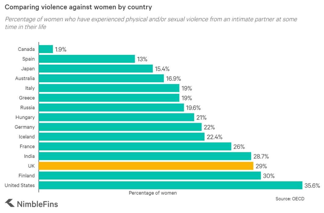 Violence against women by country