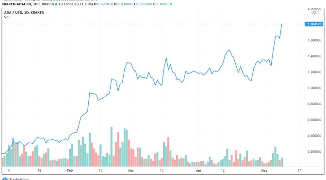 Cardano smashes new all-time high following 14% gain