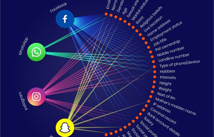 Your Data Uncovered: Which Brands Know What