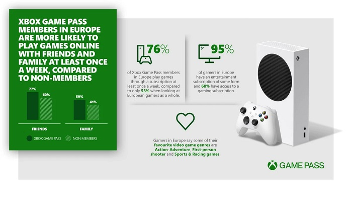 Xbox Game Pass Helps European Gamers Stay Connected