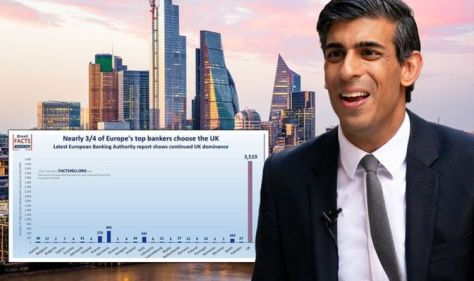 EU: Bad news! Even the manipulated Brussels bank report London's dominant position cannot be hidden