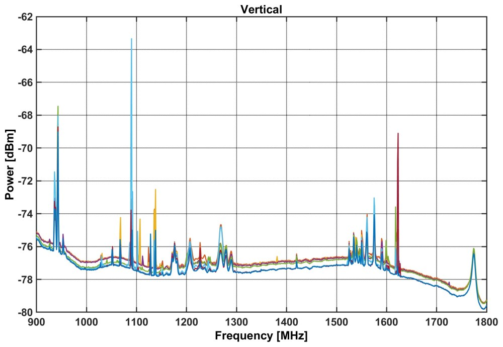 medium resolution of figure 7 spf band2 on sky test v channel output power