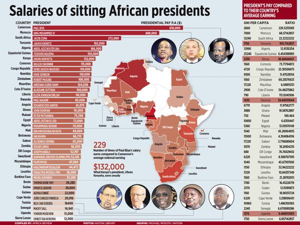 African least paid president