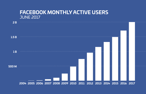 facebook historical user count graph - Beginners Guide to Facebook Marketing