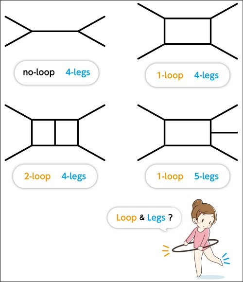 small resolution of loops and legs for ilc