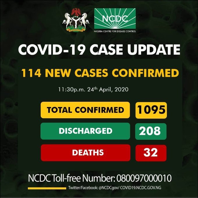 COVID-19 UPDATE: Gombe Records 21 New Cases