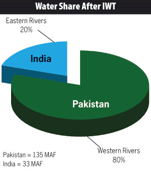 Image result for indus water treaty
