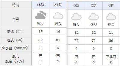 福岡 天気 2019年2月 スーパームーン