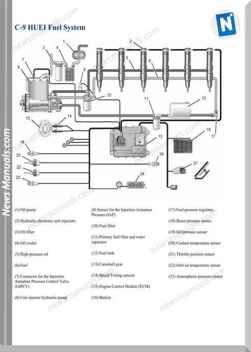 Caterpillar C9 Huei Models Fuel System Wiring Diagram