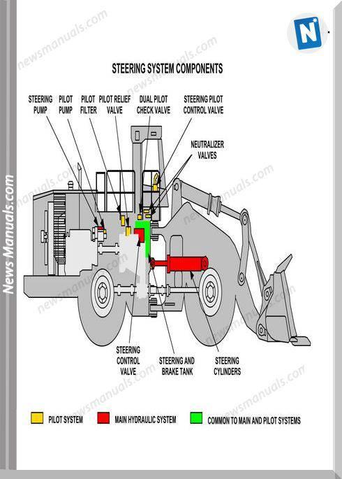Caterpillar Training Steering Power Train Wheel Loader 992G