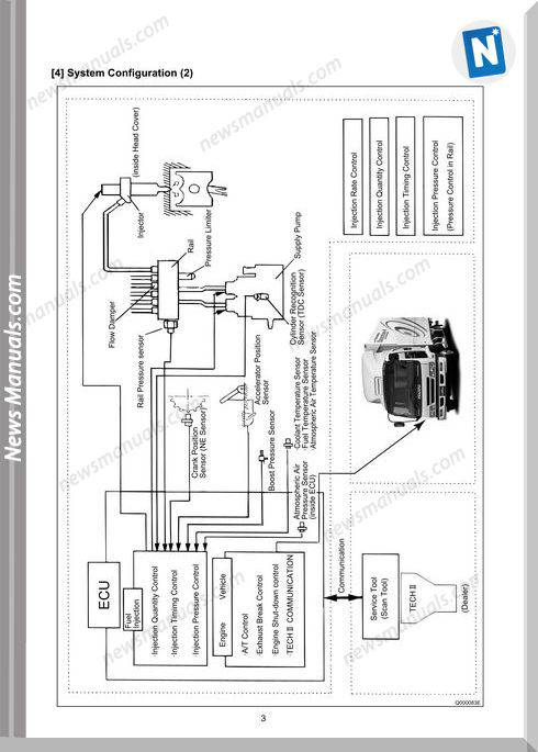 Isuzu 6Hk1 6Sd1 Common Rail Type Engine Service Manual