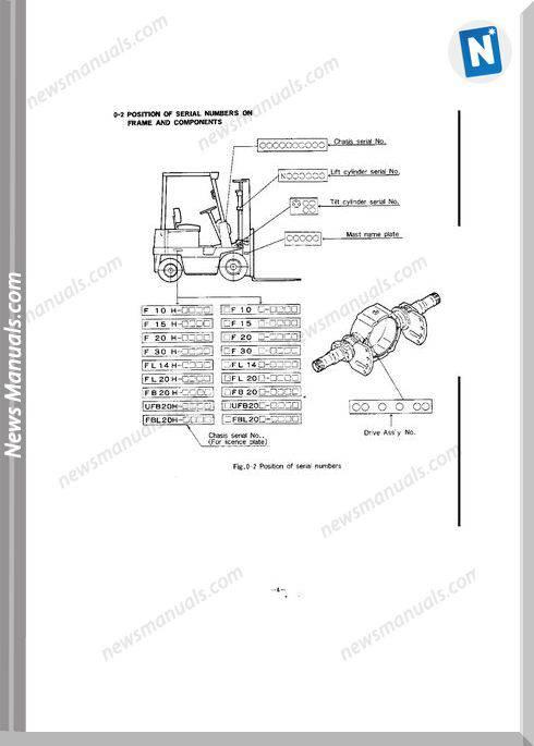 Nichiyu Forklift Fb10 28P 50 Fb14 25Pl 50 Fb15 20 C 50