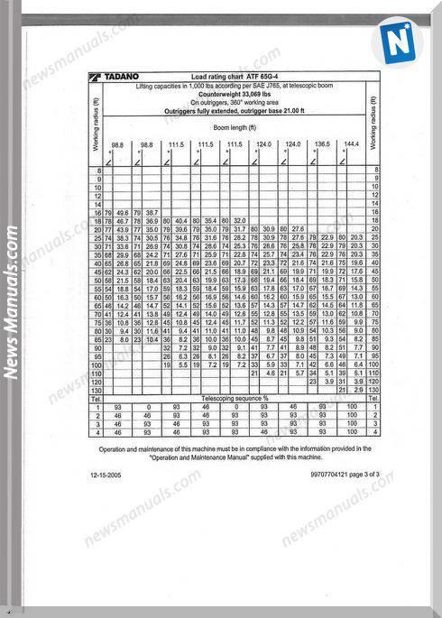 Tadano Atf 65G-4 Instruction Reaction Force Charts