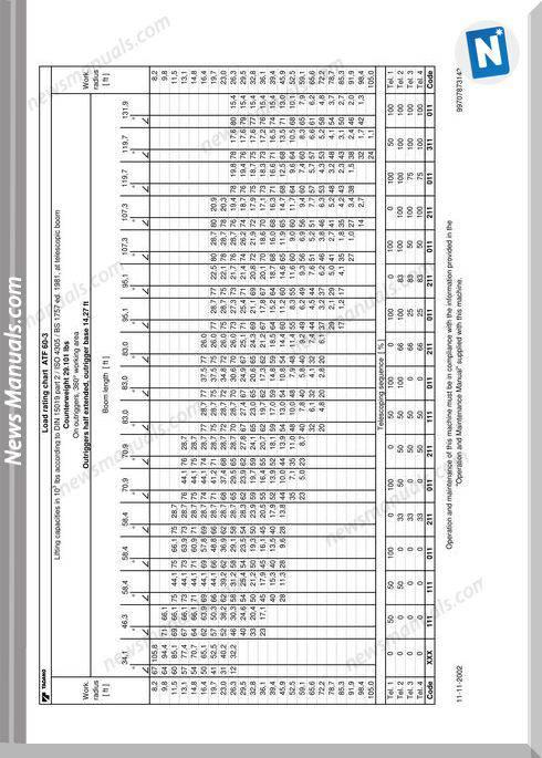 Tadano Faun Atf 60-3 Load Rating Charts User Manual