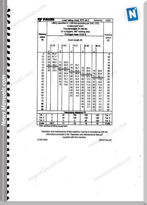 Tadano Faun Rtf 40-3 Load Rating Charts User Manuals