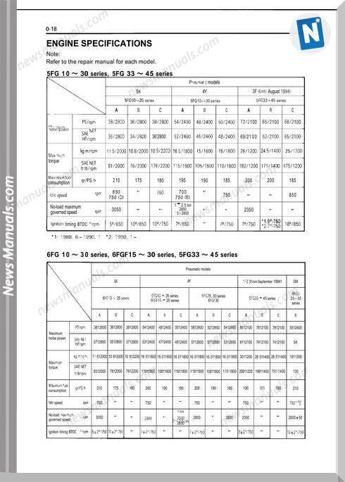 Toyota Forklift Bt 4Y Engine Manual Repair Manual