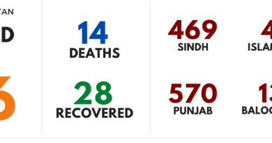 15 deaths has been reported in Pakistan due to Coronavirus