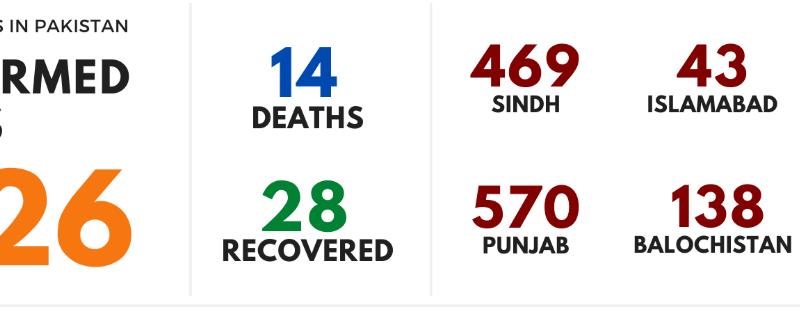 15 deaths has been reported in Pakistan due to Coronavirus