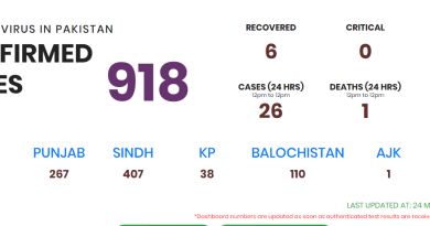 Pakistan reports 918 cororonavirus cases and 7 deaths