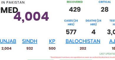 Coronavirus cases has risen to 4004 in Pakistan