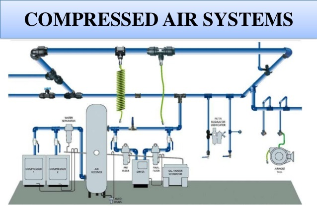 How To Choose a Compressed Air System