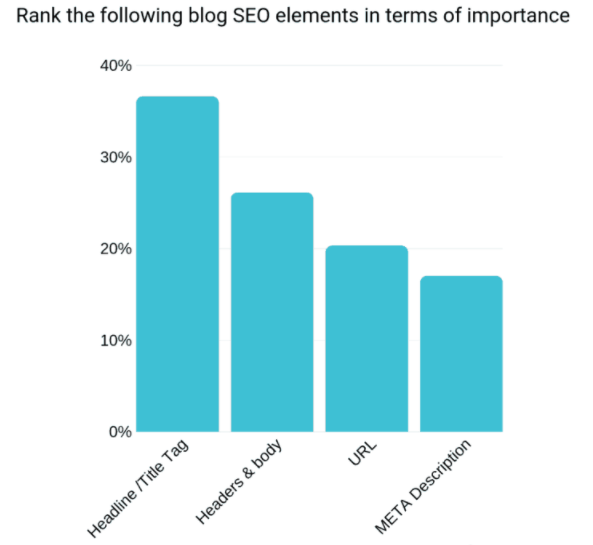 Rank the following blog seo elements in terms of importance