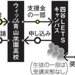 【ウィッツ青山学園高等学校】入学願書改ざん・四谷LETSキャンパス