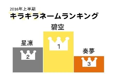 【画像:痛いニュース】キラキラネームランキング