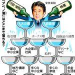 アベノミクスで景気回復! 株価2万円台間近!→でも年金は減額しますw