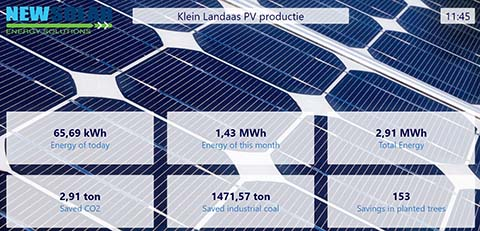 Live overzicht aangaande de opbrengt van de zonne-energie installatie op het dak van het kantoor van NewSolar