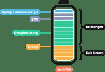 Prijsopbouw kWh voor salderingsregeling