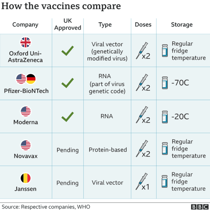 How the vaccines compare?