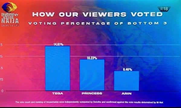 BBNaija viewers voted for today's Sunday eviction