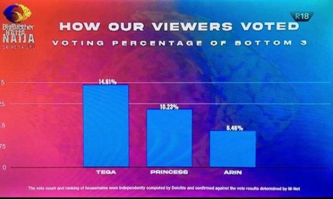 Viewers Bottom 3 housemates Vote