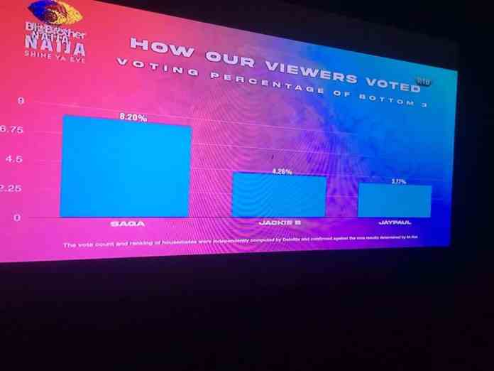How BBNaija Viewers Voted For Their Favorites