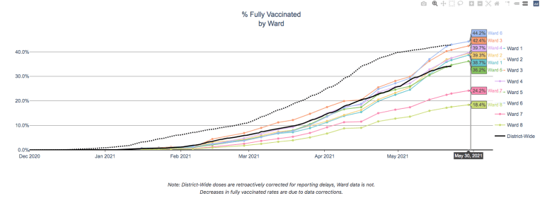 Graph depicting vaccination rate by ward in D.C.