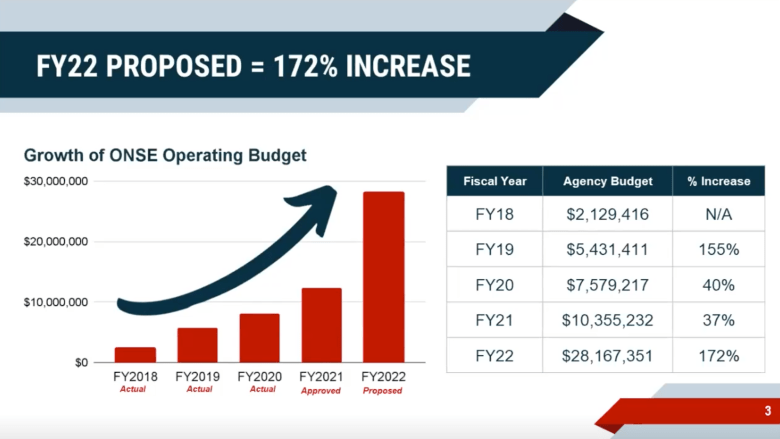 Graph depicting the Office of Neighborhood Safety and Engagement's budget growth over time