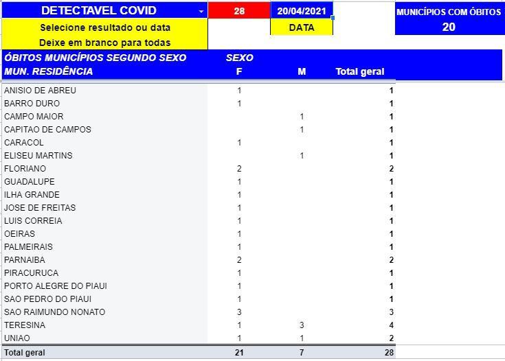 Mais 28 pessoas morrem de Covid-19 no Piauí em 24h