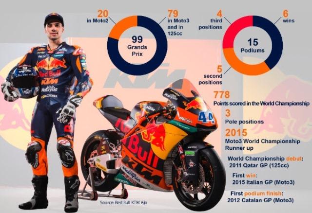 O 100º GP de Miguel Oliveira